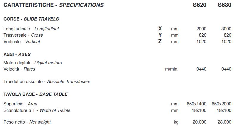 Caracteristiques serie S C.B. Ferrari