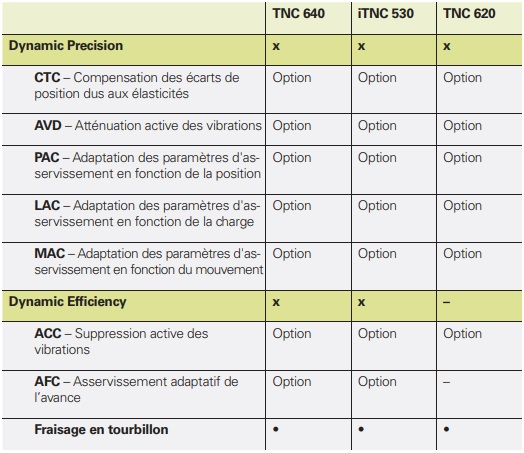 Compatibilité des option CN Heidenhain - Dynamic Precision & Dynamic Efficiency