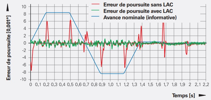 Option Dynamic Efficiency - Fonction LAC - La fonction LAC garantit en permanence un ajustement optimal de l'axe