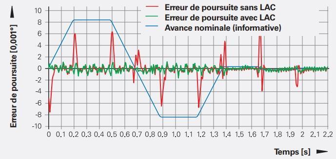 Option Dynamic Efficiency - Fonction LAC - La fonction LAC garantit en permanence un ajustement optimal de l'axe