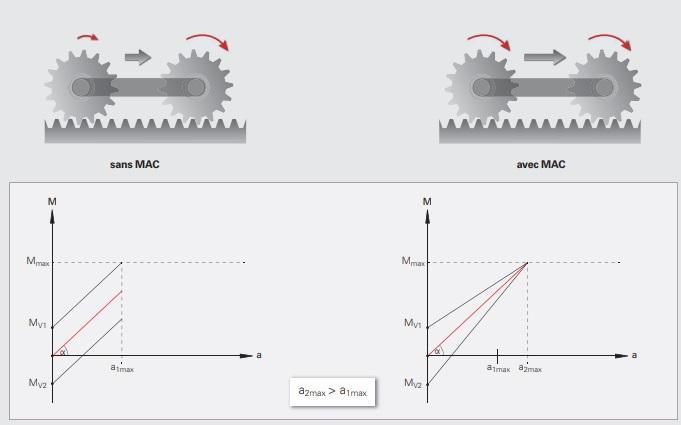 Option Dynamic Precision - Fonction MAC